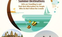 Top Summer Destinations Brits are Travelling to and Their Best Alternatives for People Who Do Not Follow the Crowds